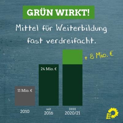 Die Grafik zeigt den Anstieg der Haushaltsmittel in Baden-Württemberg, die für die Weiterbildung eingesetzt werden